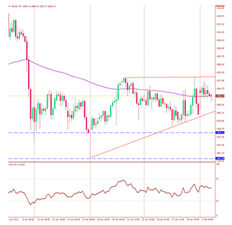 chart gold price Gt gold
