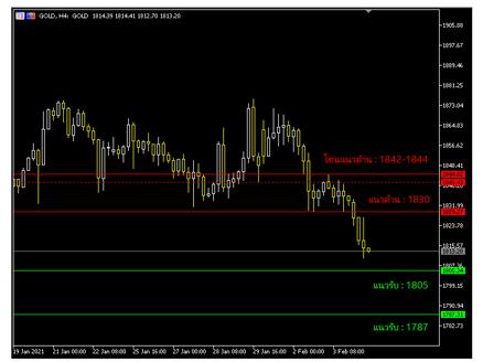 gold price chart ausiris 04.02