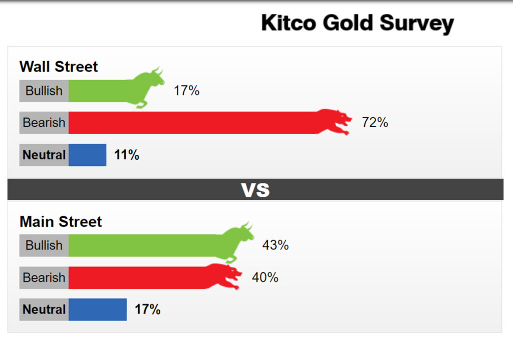Kitco News Weekly Gold