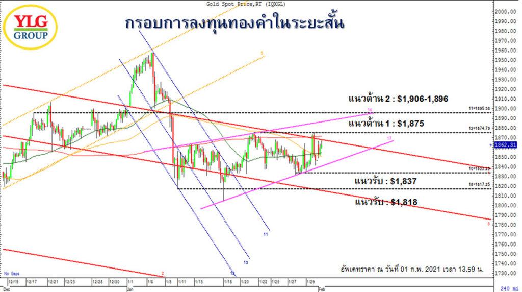 gold chart Ylg goldkub