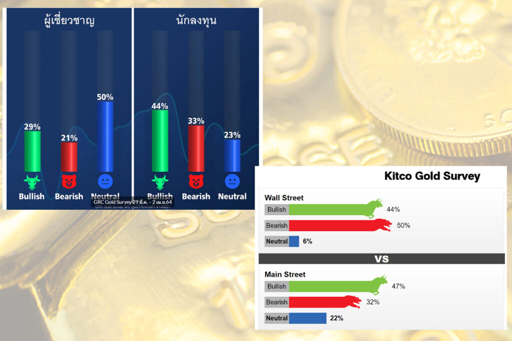 นักลงทุนไทยมองราคาทองคำวีคนี้ ยังดูดี แต่ฝั่งต่างชาติเสียงแตกมองโอกาสขึ้น-ลง พอๆกัน