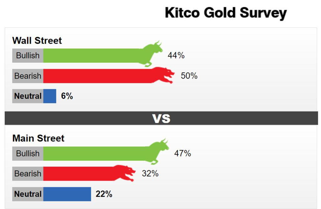 kitco goldkub29.03