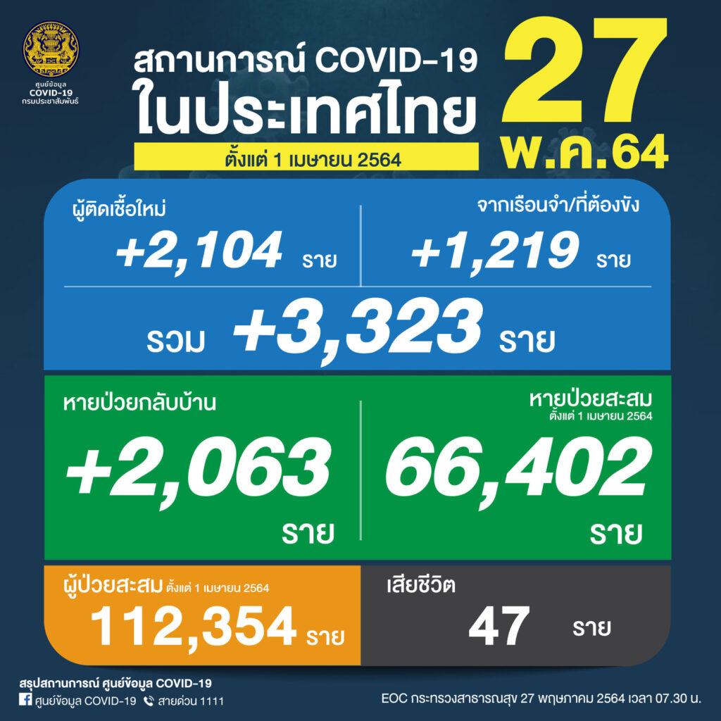 ผู้ติดเชื้อ COVID-19 รายใหม่ยังเกิน 3 พัน เสียชีวิตเกือบ 50 คน