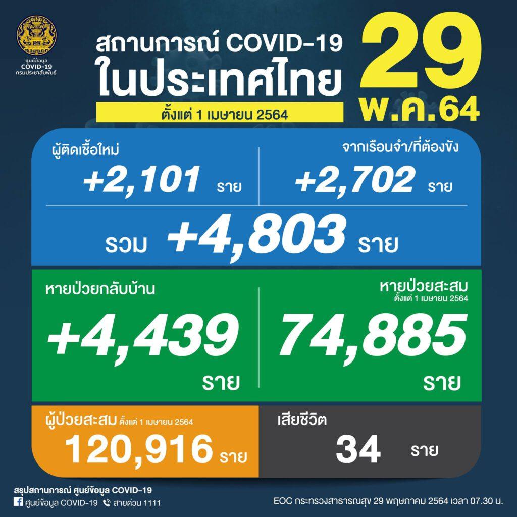 วันนี้พบผู้ติดเชื้อ COVID-19 รายใหม่เกือบ 5,000 ราย