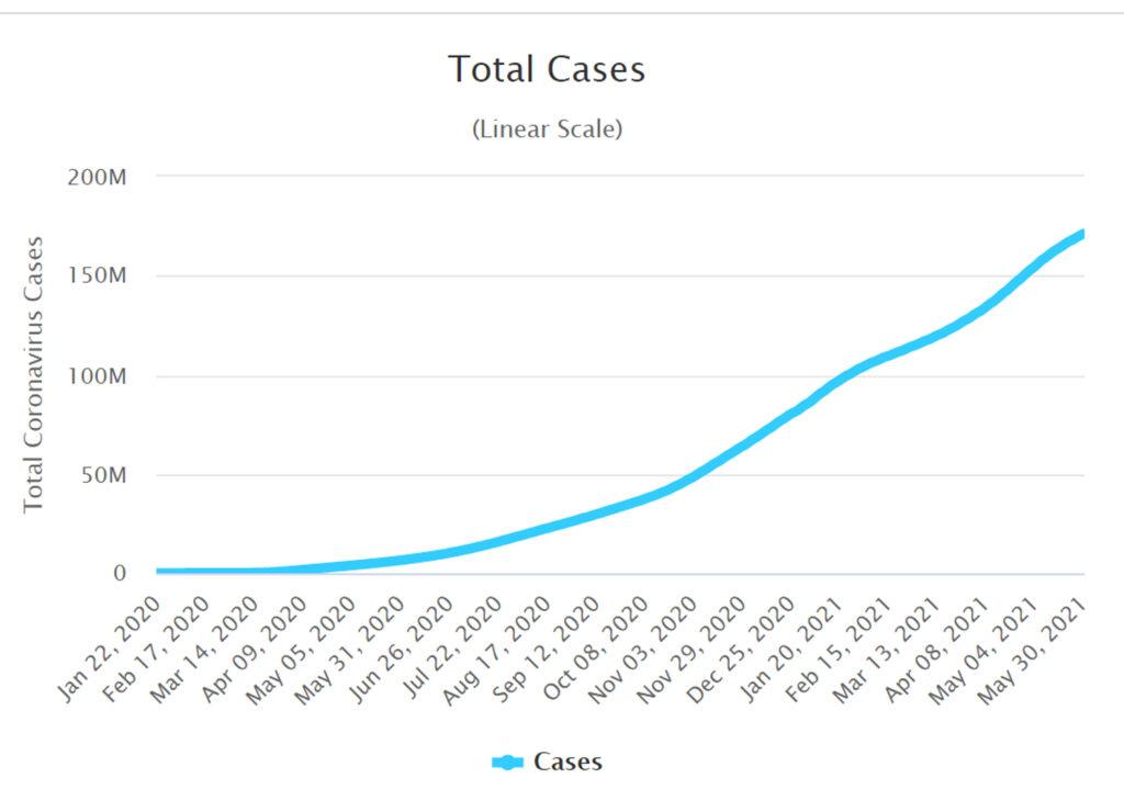 ผู้ติดเชื้อ COVID-19 รายใหม่ยังเกิน 2,000 ราย เสียชีวิตเฉียด 40 ราย