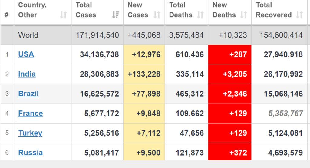 ตัวเลขผู้ติดเชื้อ COVID-19 เฉียด 3.5 พันคน เสียชีวิต 38 คน
