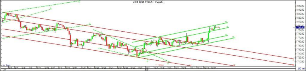 GoldFocus ( 15 ต.ค.) ราคาทองทะลุแนวต้าน $1804  ไม่ได้ ระวังย่อตัวอีกรอบ